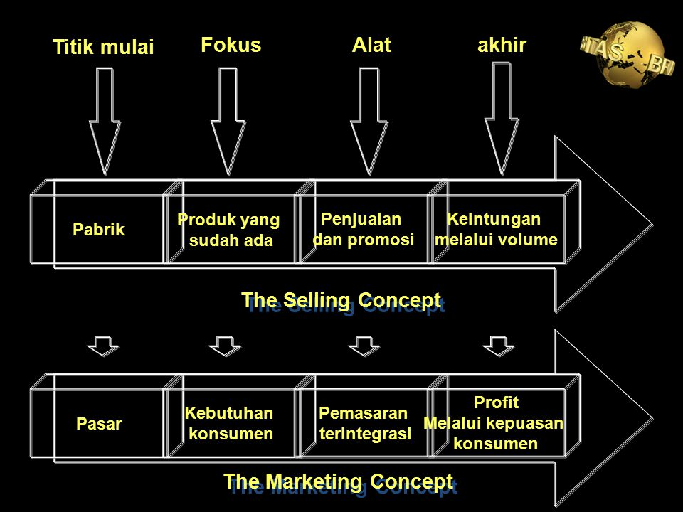 Titik mulai Fokus Alat akhir The Selling Concept The Marketing Concept