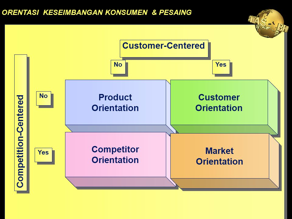 Product Orientation Competitor Customer Market