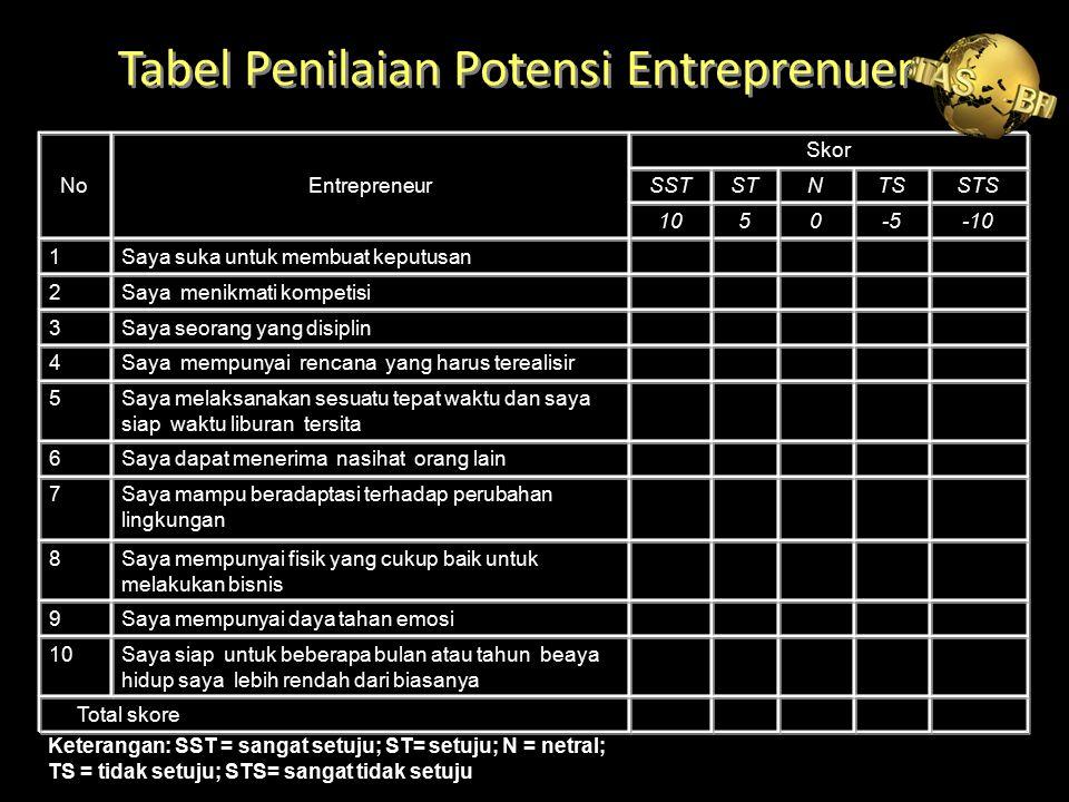 Tabel Penilaian Potensi Entreprenuer