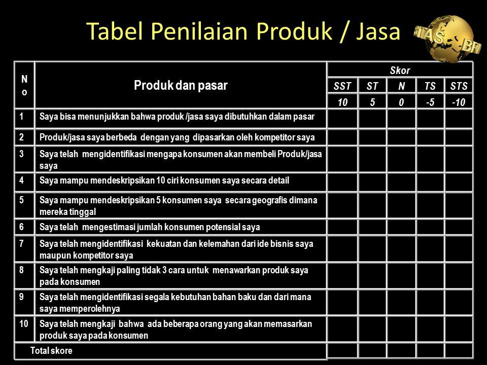 Tabel Penilaian Produk / Jasa