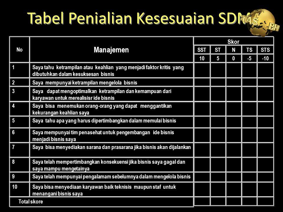 Tabel Penialian Kesesuaian SDM