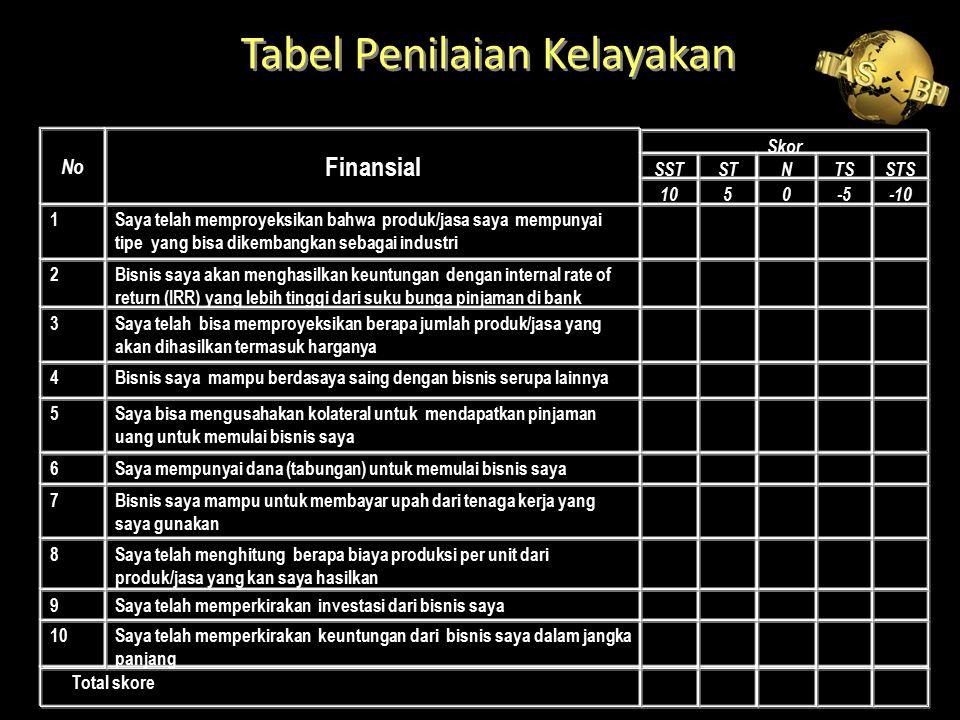 Tabel Penilaian Kelayakan