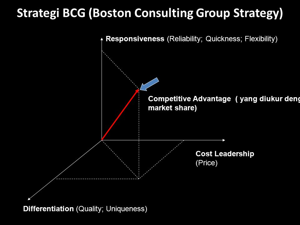 Strategi BCG (Boston Consulting Group Strategy)