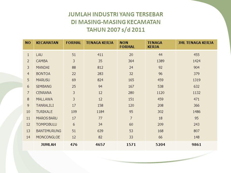 JUMLAH INDUSTRI YANG TERSEBAR DI MASING-MASING KECAMATAN TAHUN 2007 s/d 2011