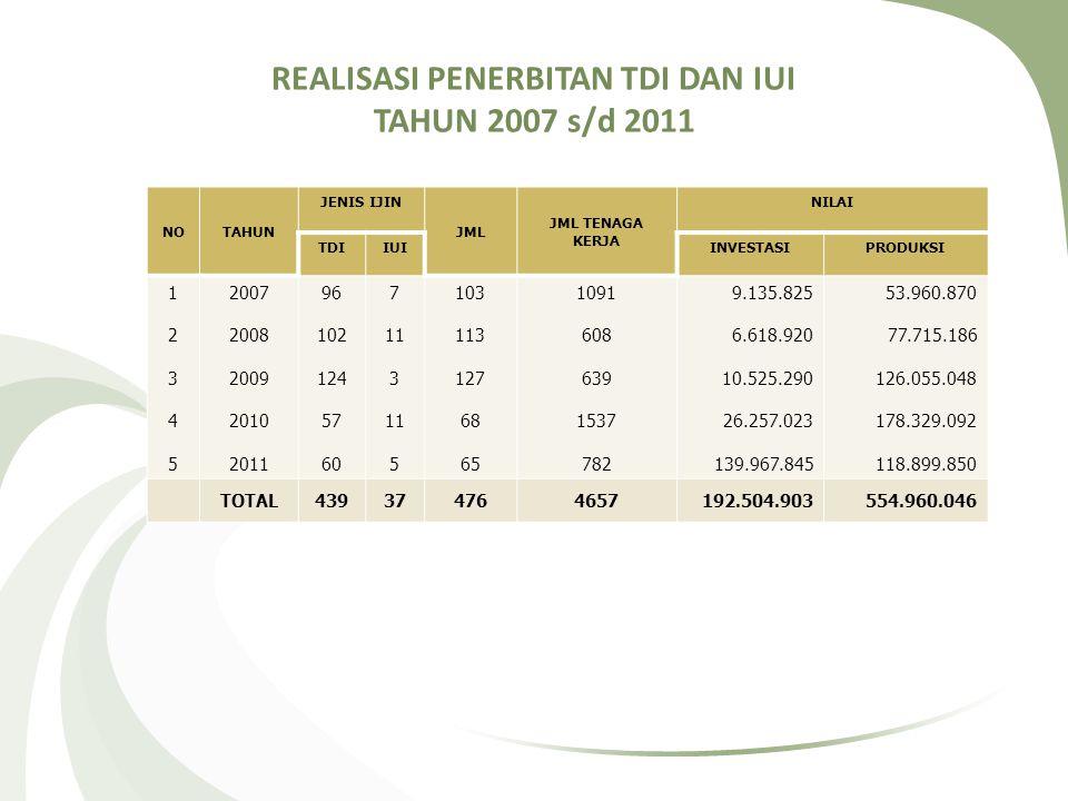 REALISASI PENERBITAN TDI DAN IUI TAHUN 2007 s/d 2011