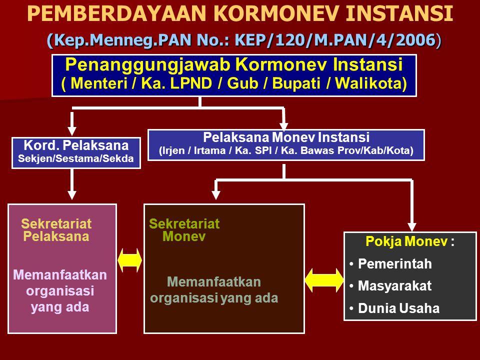 PEMBERDAYAAN KORMONEV INSTANSI (Kep. Menneg. PAN No. : KEP/120/M