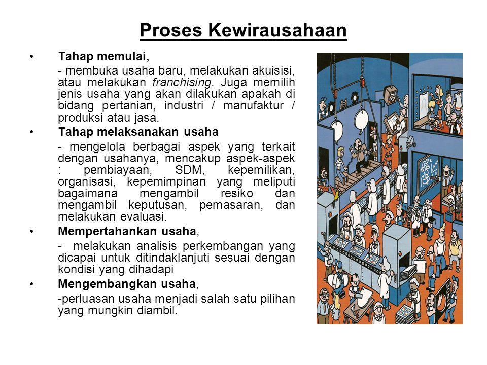 Proses Kewirausahaan Tahap memulai,