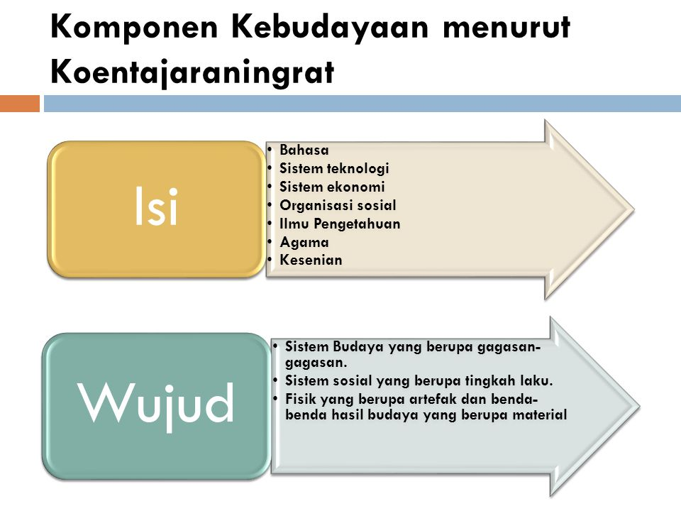 Komponen Kebudayaan menurut Koentajaraningrat
