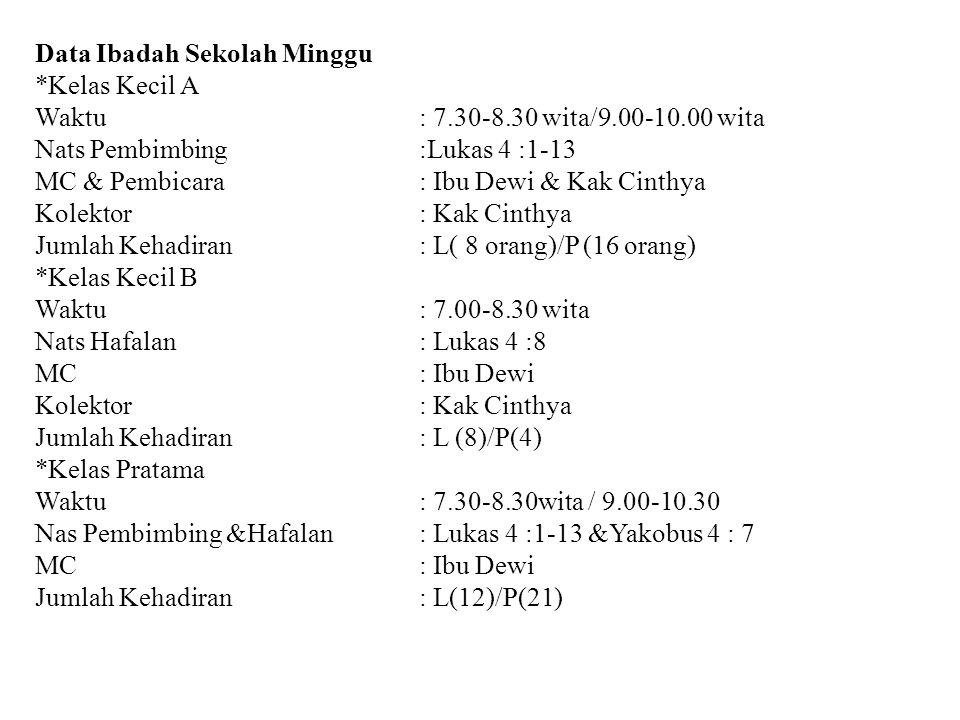 Data Ibadah Sekolah Minggu