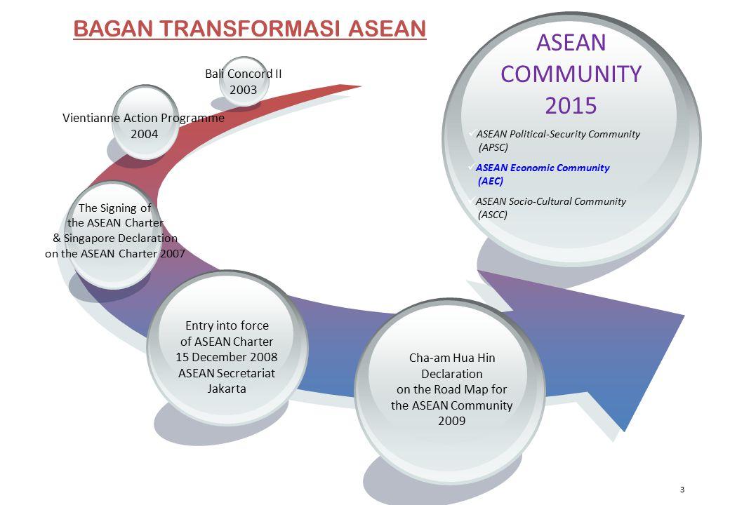 ASEAN COMMUNITY 2015 BAGAN TRANSFORMASI ASEAN Bali Concord II 2003