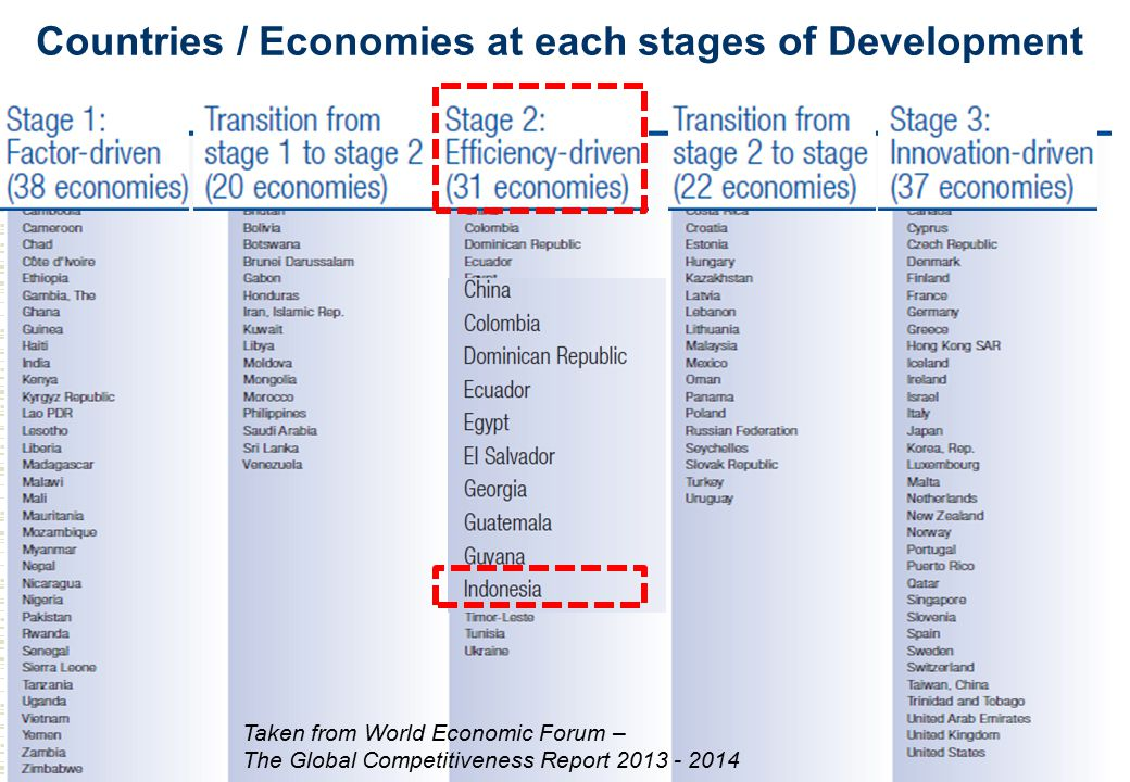Countries / Economies at each stages of Development