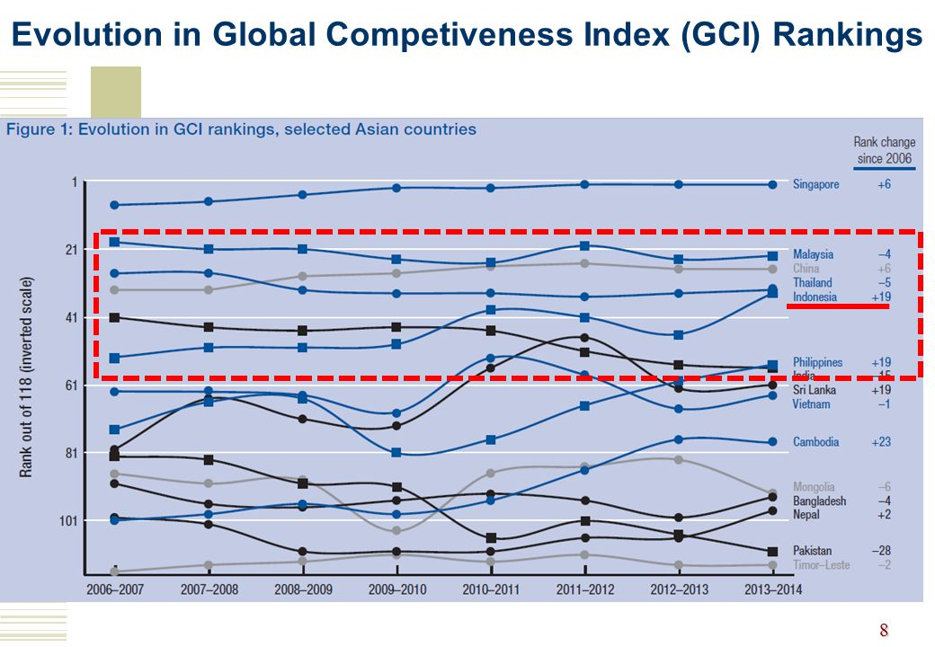 Evolution in Global Competiveness Index (GCI) Rankings