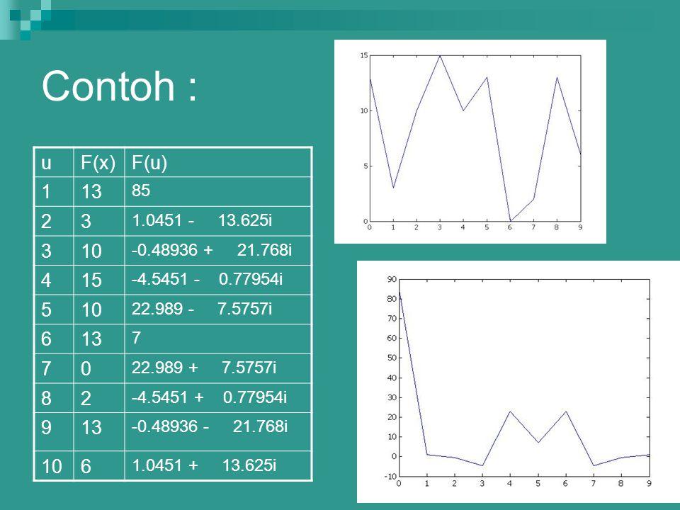 Contoh : u. F(x) F(u) 1. 13. 85. 2. 3. 1.0451 - 13.625i. 10. -0.48936 + 21.768i. 4.