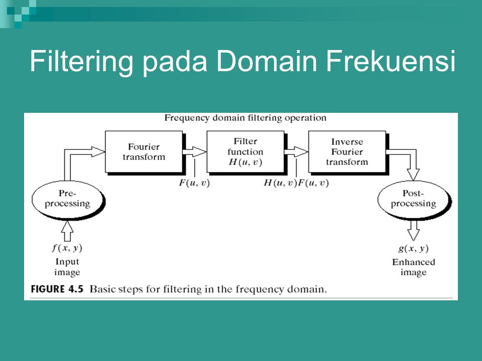 Filtering pada Domain Frekuensi