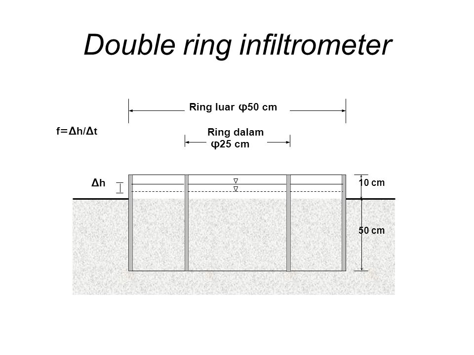 Double ring infiltrometer
