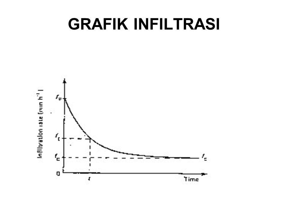 GRAFIK INFILTRASI