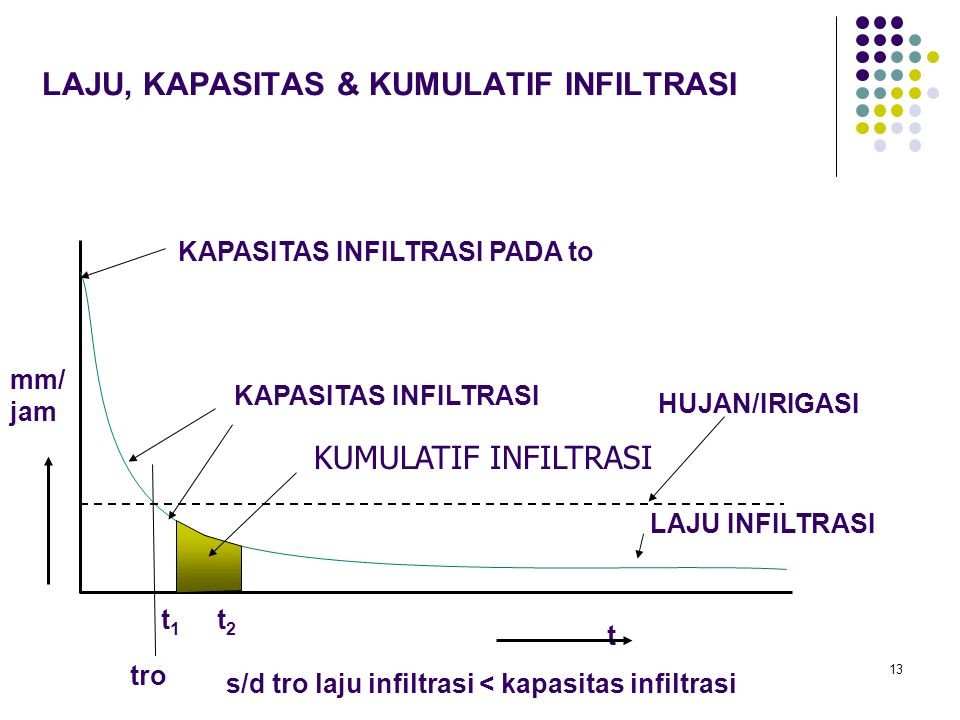 LAJU, KAPASITAS & KUMULATIF INFILTRASI