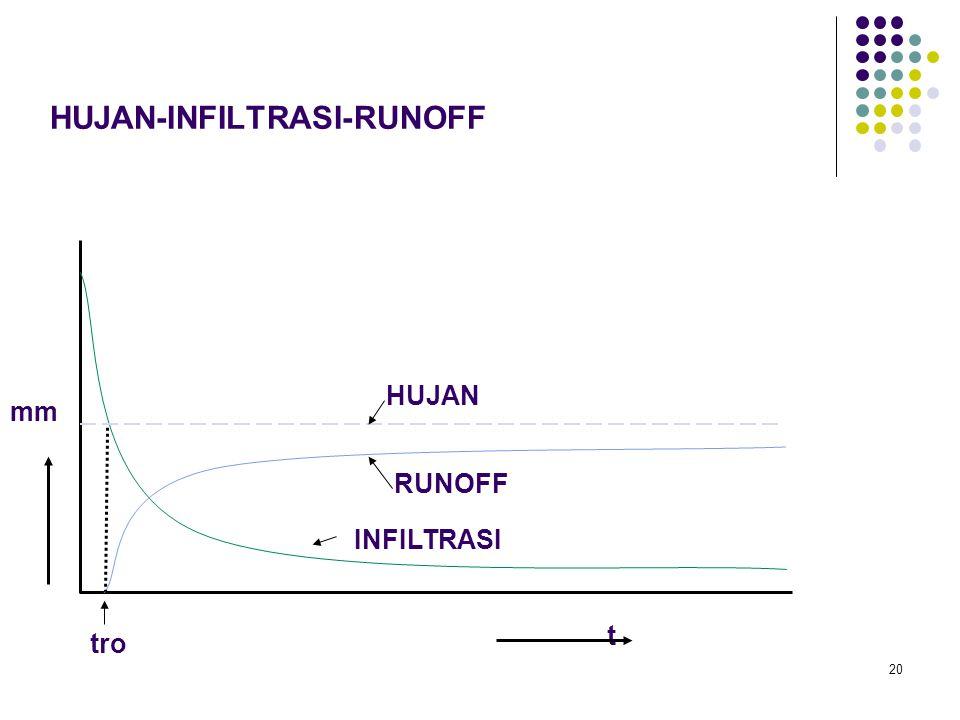 HUJAN-INFILTRASI-RUNOFF