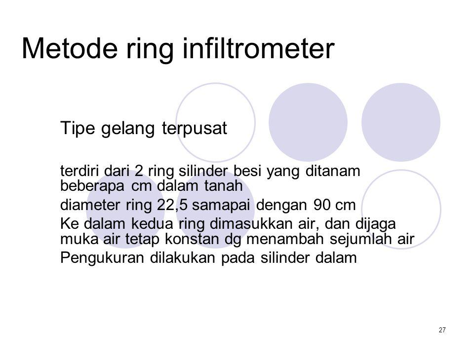 Metode ring infiltrometer