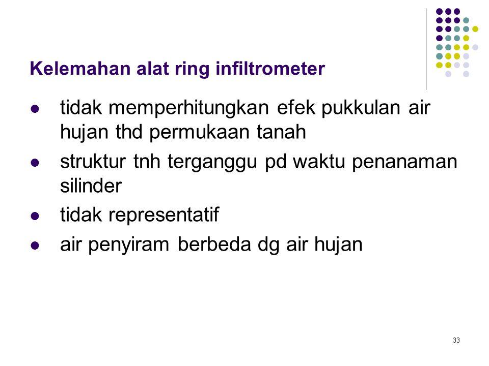 Kelemahan alat ring infiltrometer
