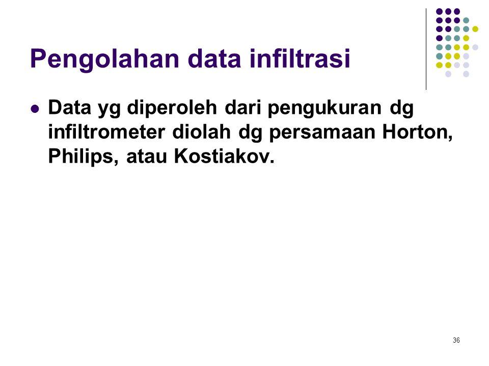 Pengolahan data infiltrasi