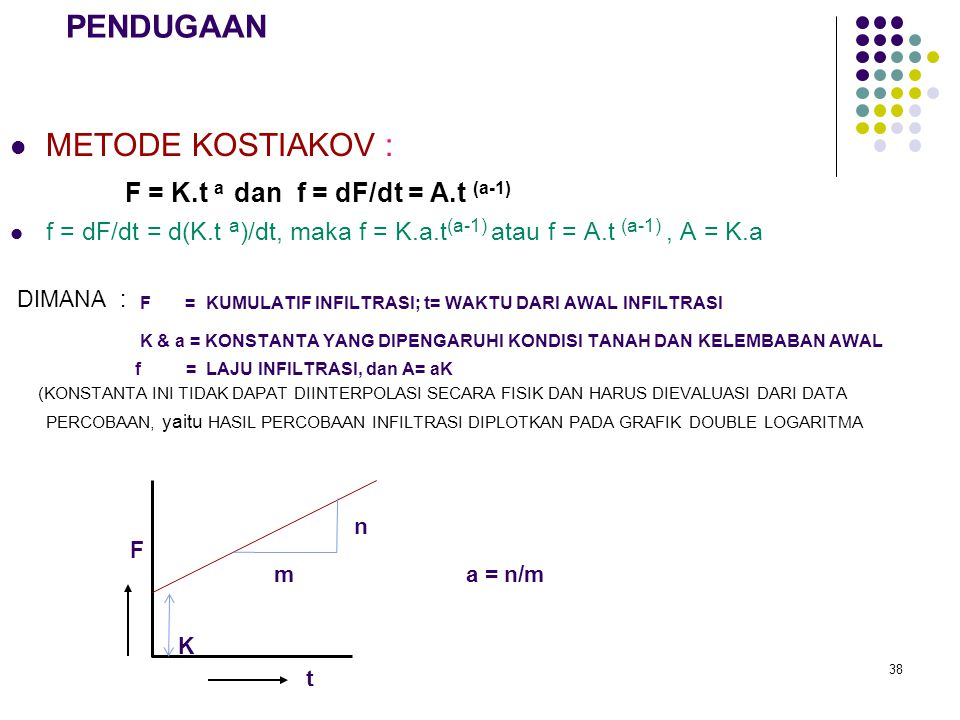 DIMANA : F = KUMULATIF INFILTRASI; t= WAKTU DARI AWAL INFILTRASI
