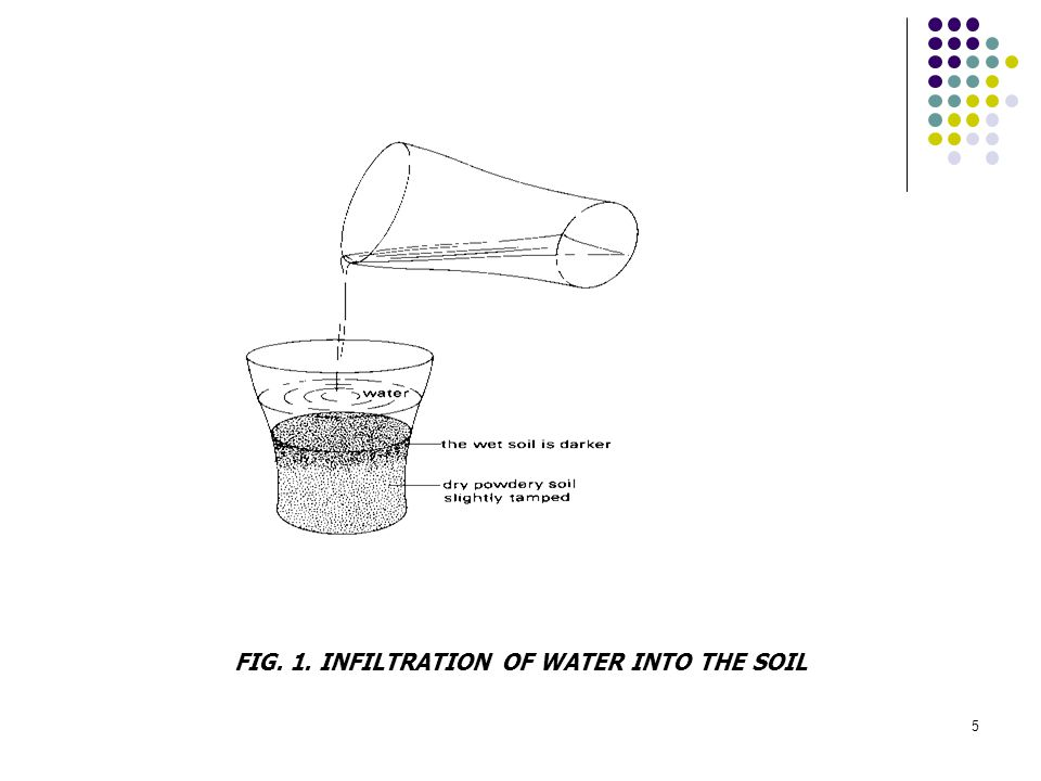 FIG. 1. INFILTRATION OF WATER INTO THE SOIL