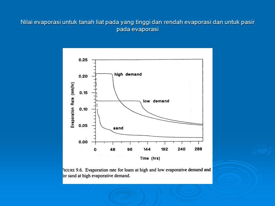 Nilai evaporasi untuk tanah liat pada yang tinggi dan rendah evaporasi dan untuk pasir pada evaporasi