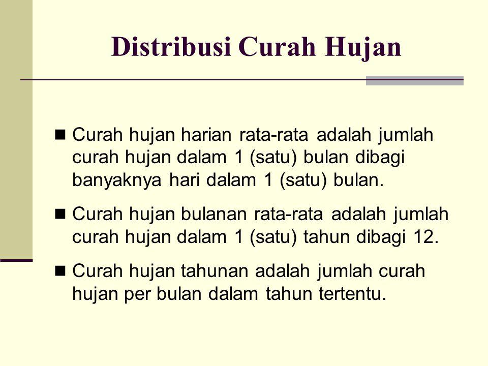 Distribusi Curah Hujan