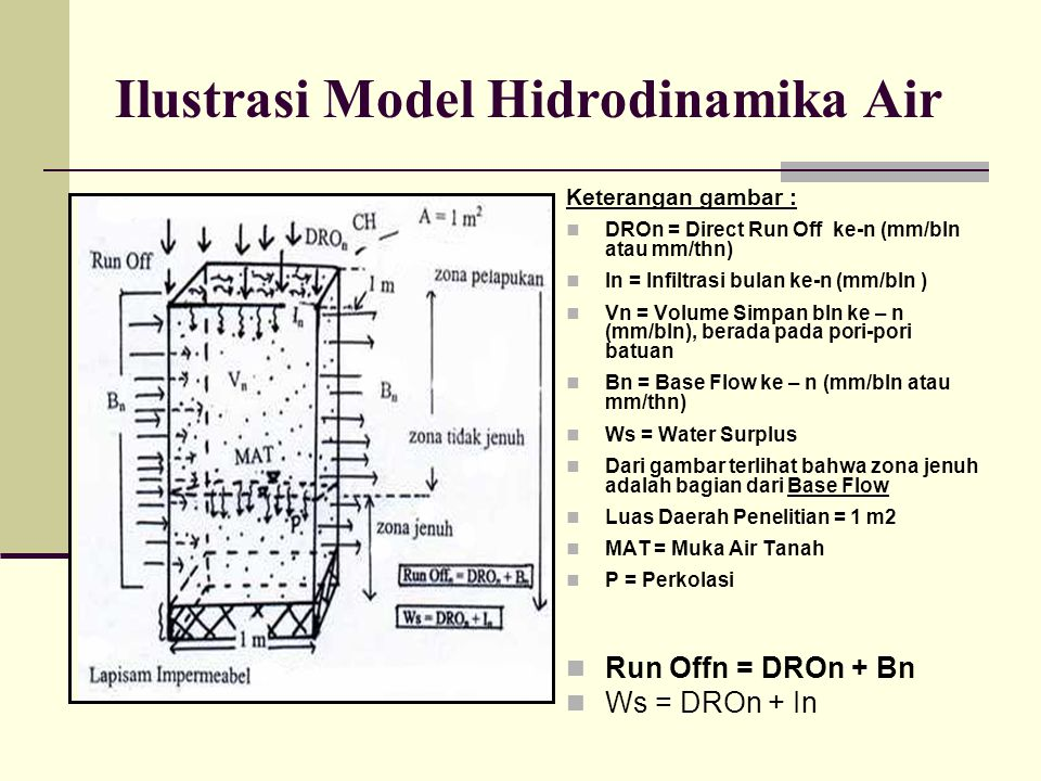 Ilustrasi Model Hidrodinamika Air