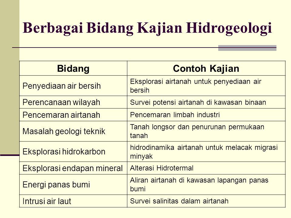 Berbagai Bidang Kajian Hidrogeologi