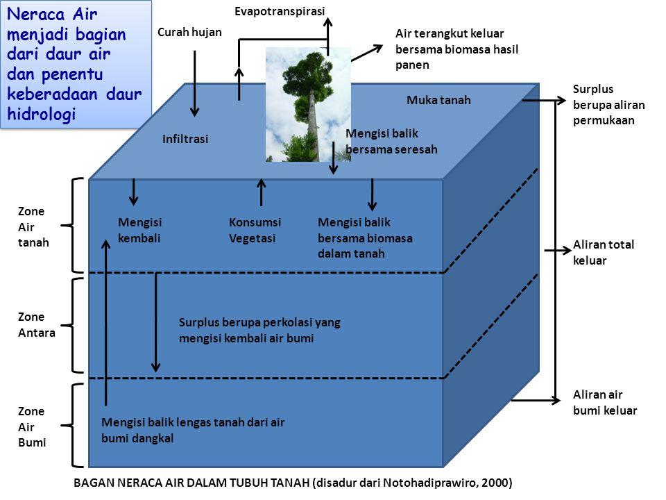 Neraca Air menjadi bagian dari daur air dan penentu keberadaan daur hidrologi