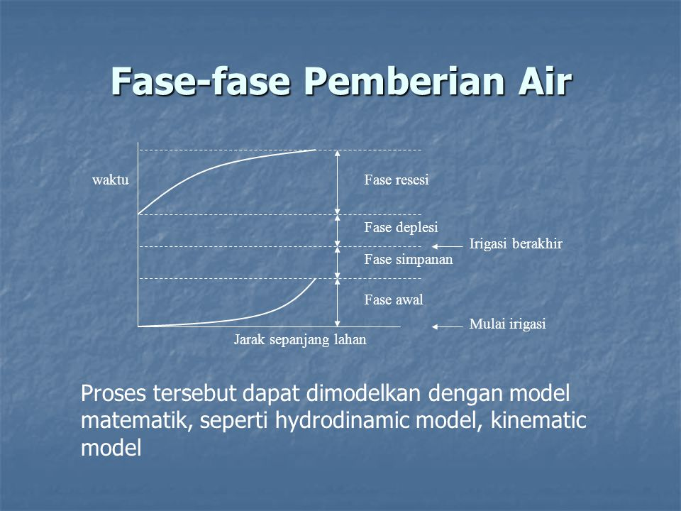 Fase-fase Pemberian Air