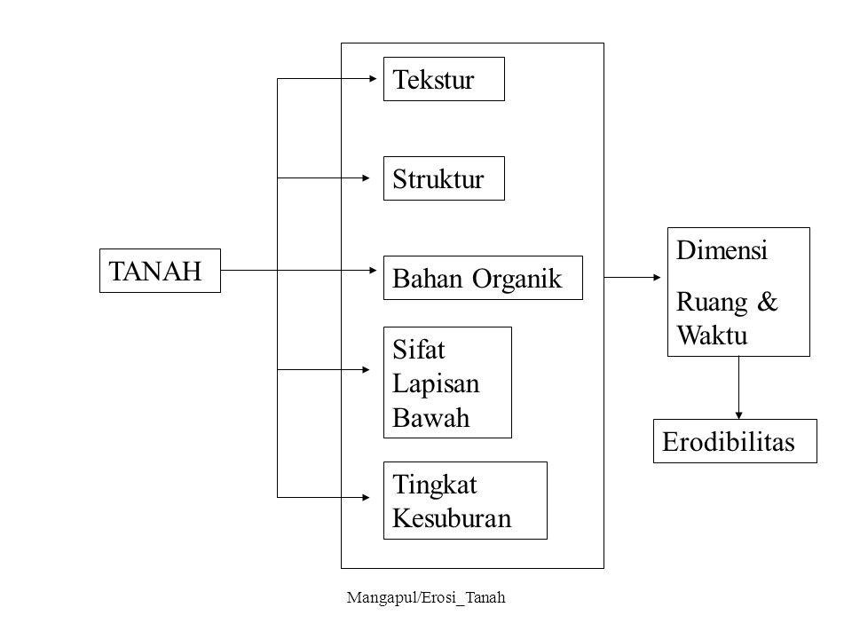 Mangapul/Erosi_Tanah