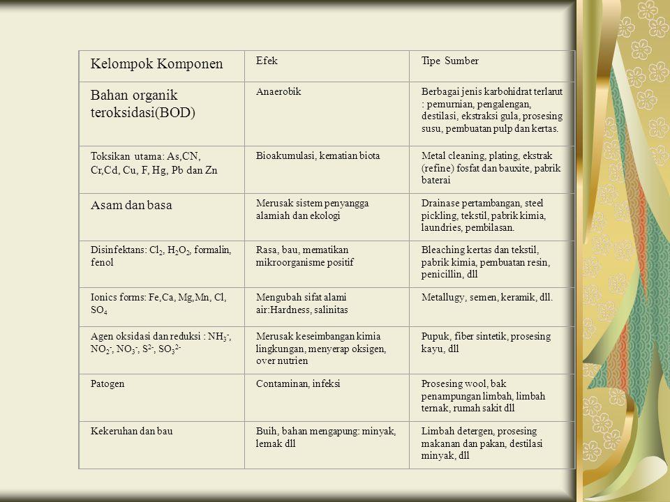 Bahan organik teroksidasi(BOD)