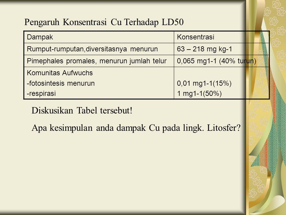 Pengaruh Konsentrasi Cu Terhadap LD50