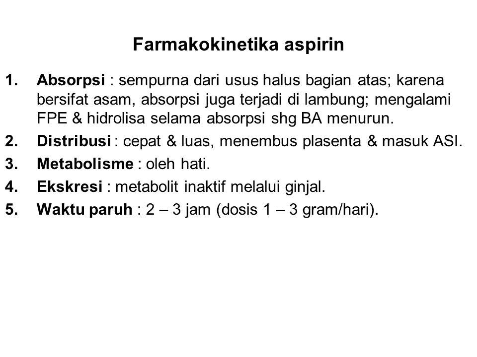 Farmakokinetika aspirin