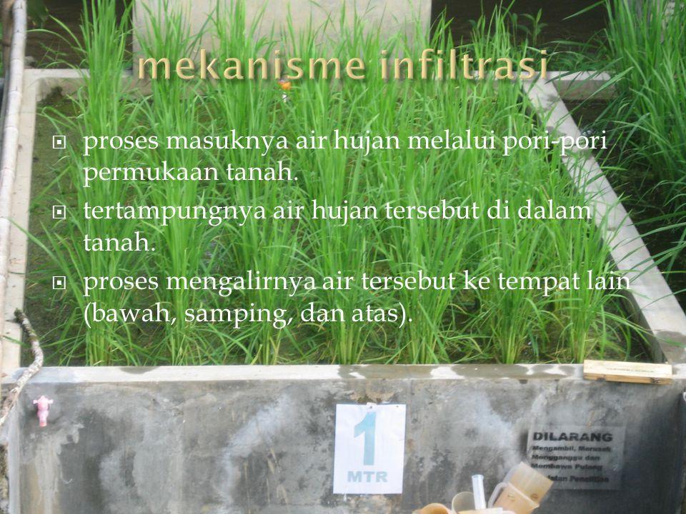 mekanisme infiltrasi proses masuknya air hujan melalui pori-pori permukaan tanah. tertampungnya air hujan tersebut di dalam tanah.