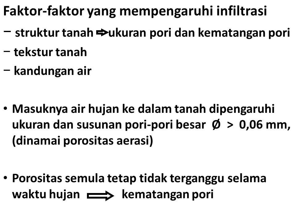 Faktor-faktor yang mempengaruhi infiltrasi