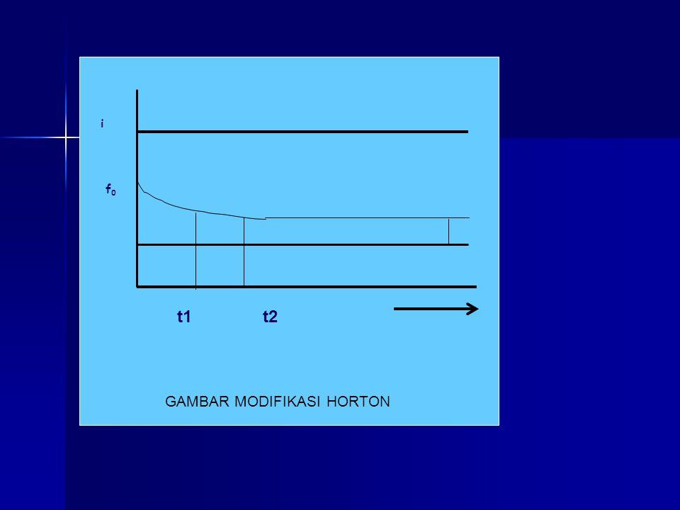 GAMBAR MODIFIKASI HORTON