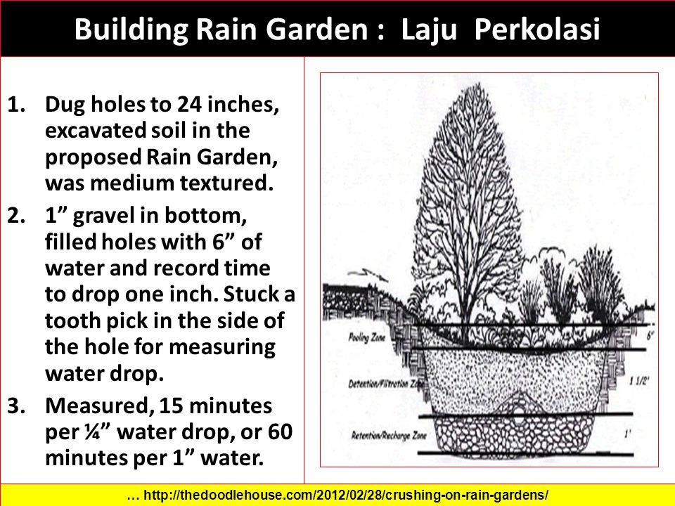 Building Rain Garden : Laju Perkolasi