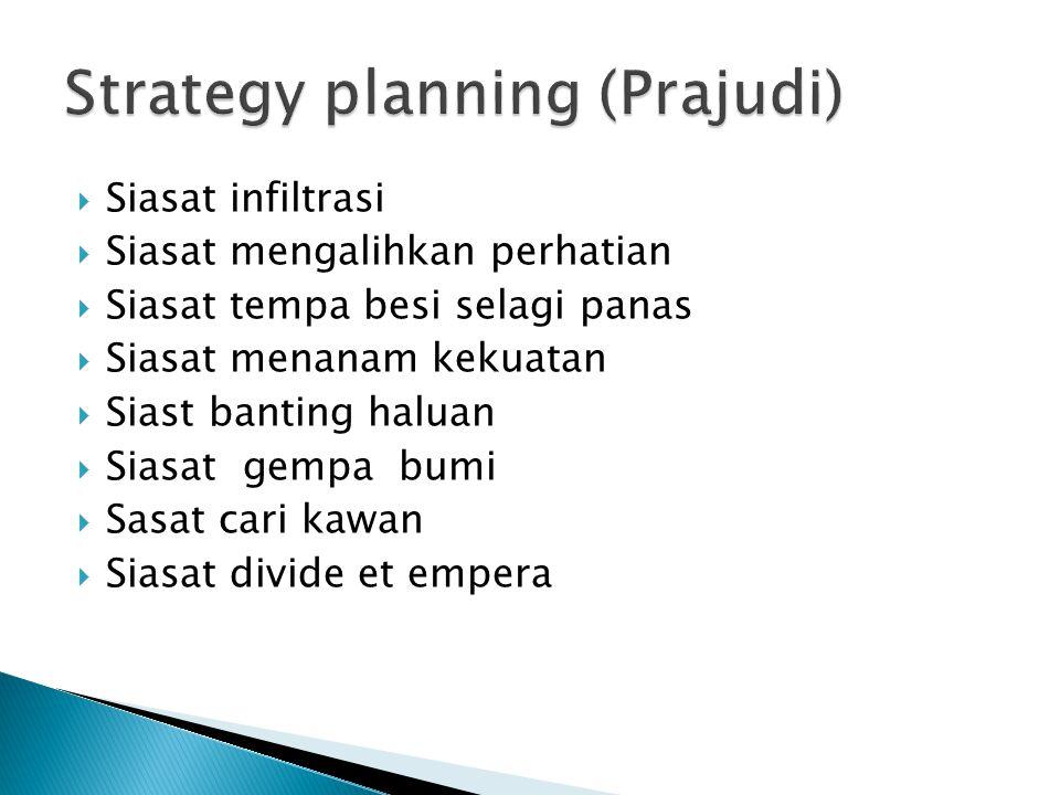 Strategy planning (Prajudi)