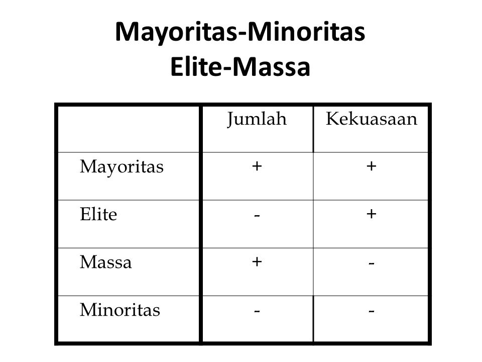 Mayoritas-Minoritas Elite-Massa