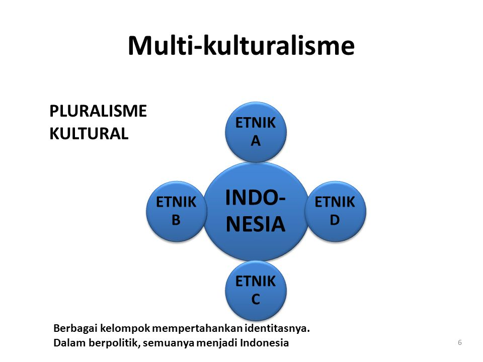Multi-kulturalisme INDO-NESIA PLURALISME KULTURAL