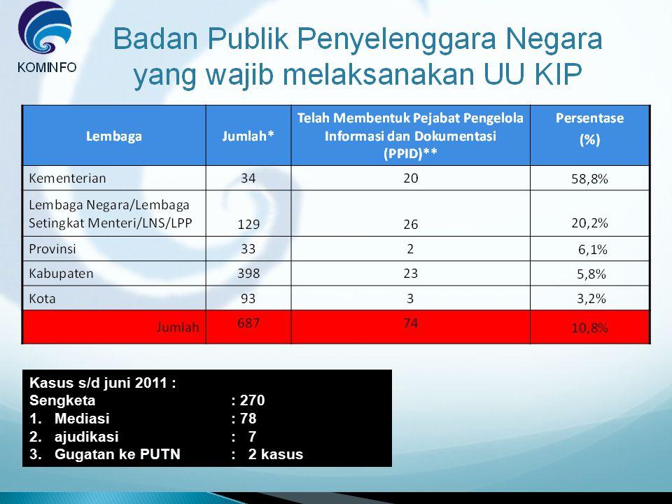 Kasus s/d juni 2011 : Sengketa : 270 Mediasi : 78 ajudikasi : 7 Gugatan ke PUTN : 2 kasus