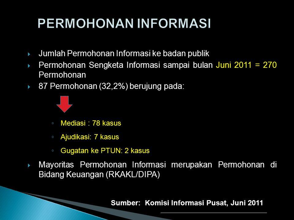 PERMOHONAN INFORMASI Jumlah Permohonan Informasi ke badan publik