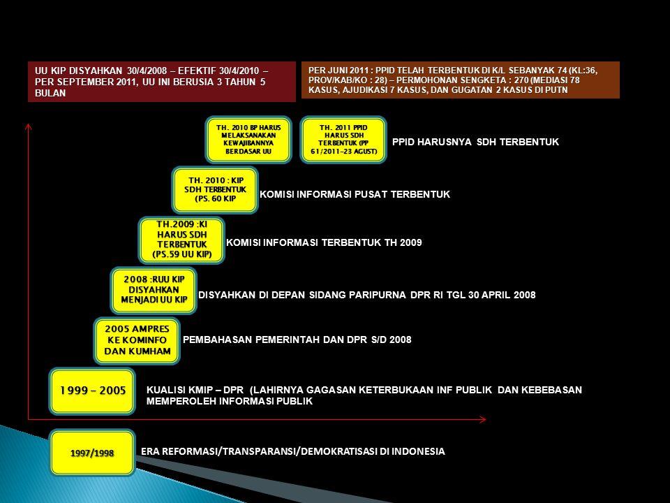 ERA REFORMASI/TRANSPARANSI/DEMOKRATISASI DI INDONESIA