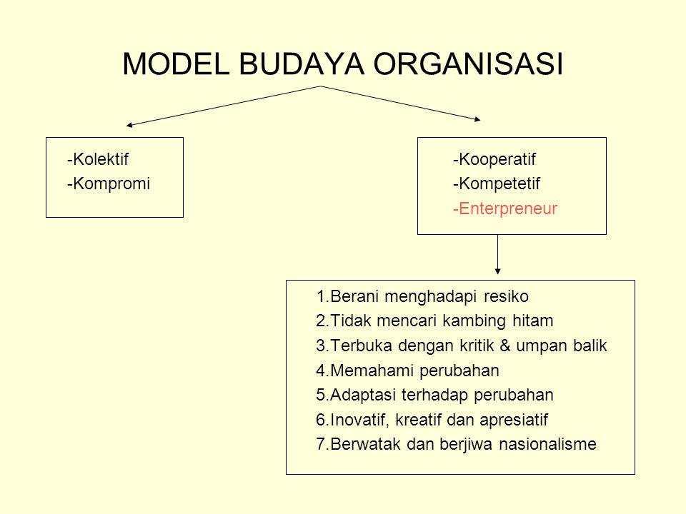 MODEL BUDAYA ORGANISASI