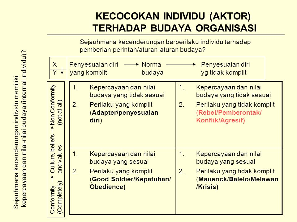 KECOCOKAN INDIVIDU (AKTOR) TERHADAP BUDAYA ORGANISASI