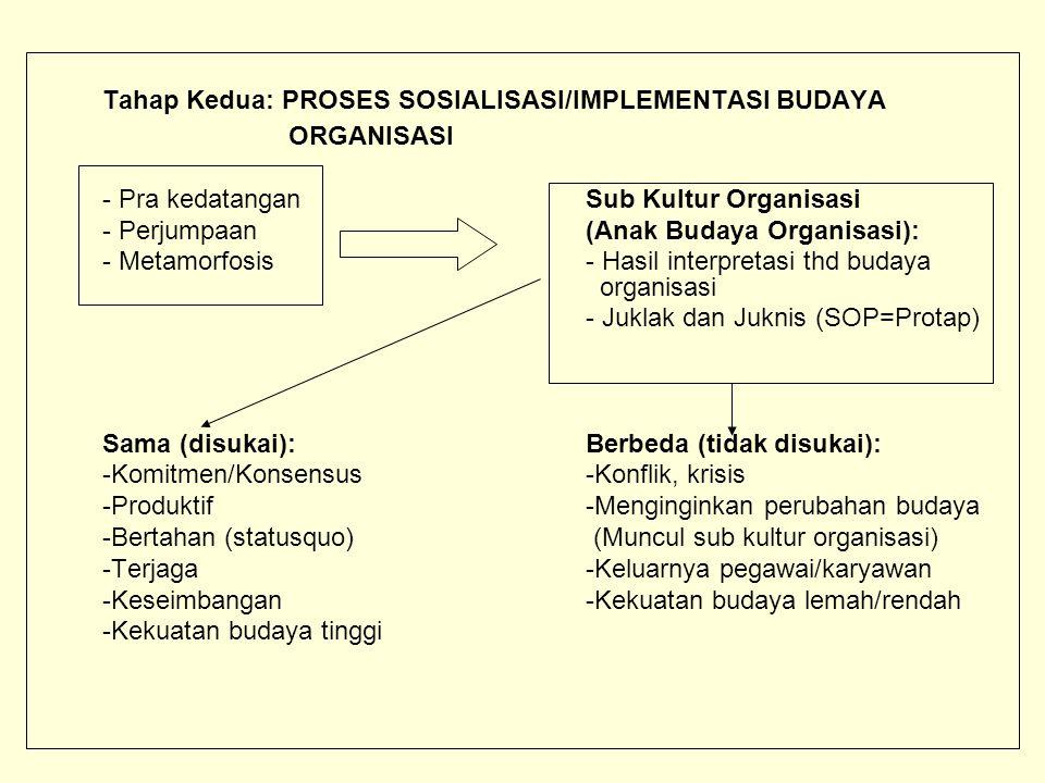 Tahap Kedua: PROSES SOSIALISASI/IMPLEMENTASI BUDAYA